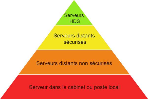 Pyramide des différents niveaux de sécurisation de vos données sur un serveur